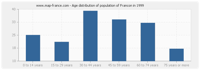Age distribution of population of Francon in 1999