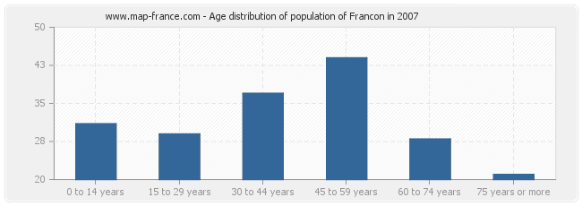 Age distribution of population of Francon in 2007