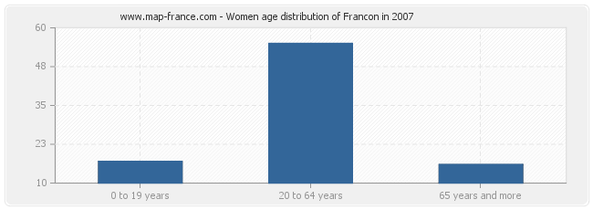 Women age distribution of Francon in 2007