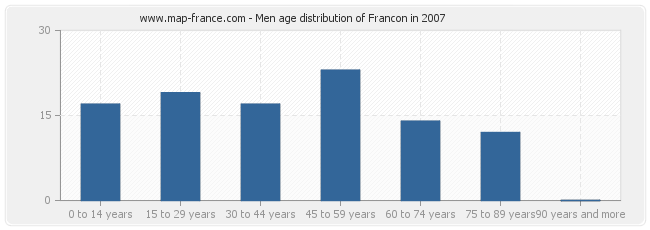 Men age distribution of Francon in 2007