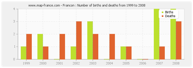 Francon : Number of births and deaths from 1999 to 2008
