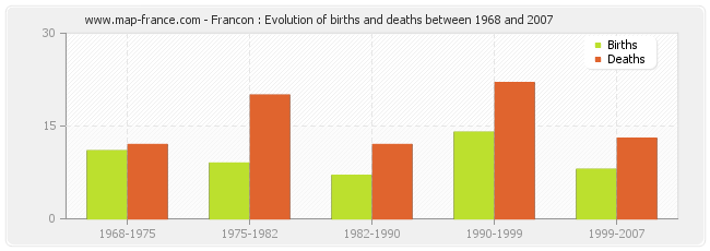 Francon : Evolution of births and deaths between 1968 and 2007