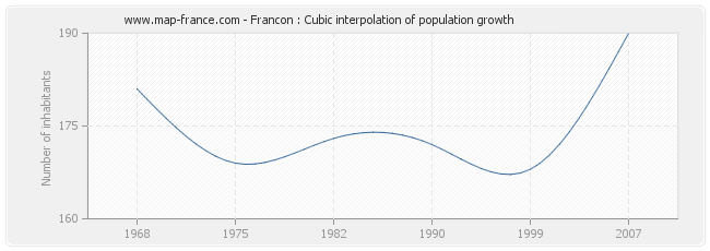 Francon : Cubic interpolation of population growth