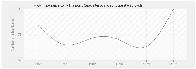 Francon : Cubic interpolation of population growth