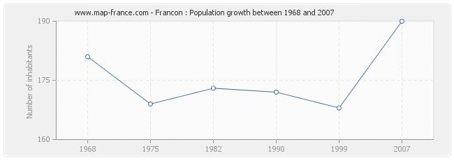 Population Francon