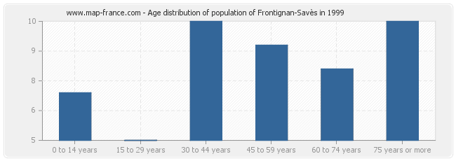 Age distribution of population of Frontignan-Savès in 1999