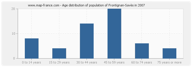 Age distribution of population of Frontignan-Savès in 2007