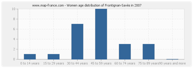 Women age distribution of Frontignan-Savès in 2007