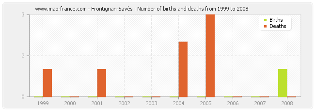 Frontignan-Savès : Number of births and deaths from 1999 to 2008