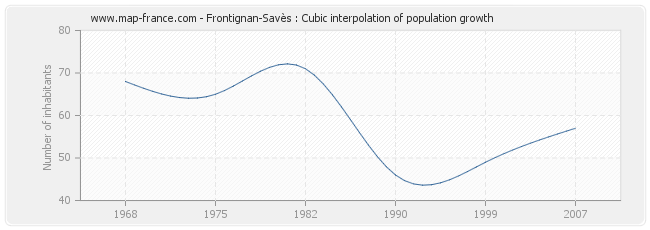 Frontignan-Savès : Cubic interpolation of population growth