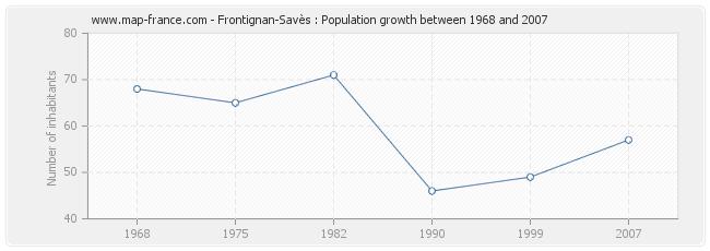 Population Frontignan-Savès