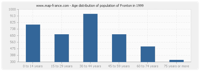 Age distribution of population of Fronton in 1999
