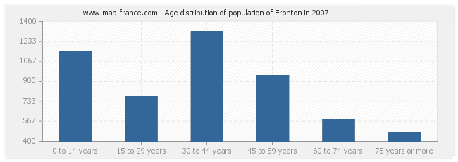 Age distribution of population of Fronton in 2007