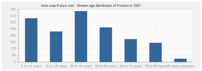 Women age distribution of Fronton in 2007