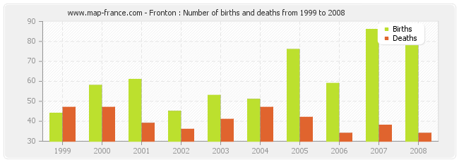 Fronton : Number of births and deaths from 1999 to 2008