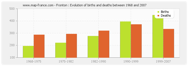 Fronton : Evolution of births and deaths between 1968 and 2007