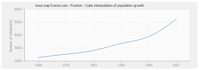 Fronton : Cubic interpolation of population growth