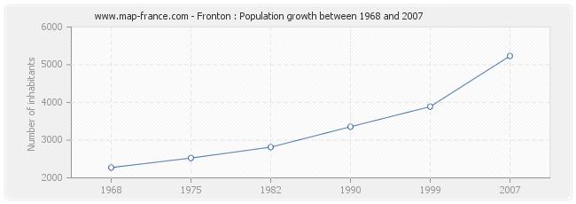 Population Fronton