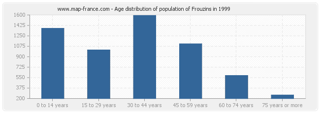 Age distribution of population of Frouzins in 1999