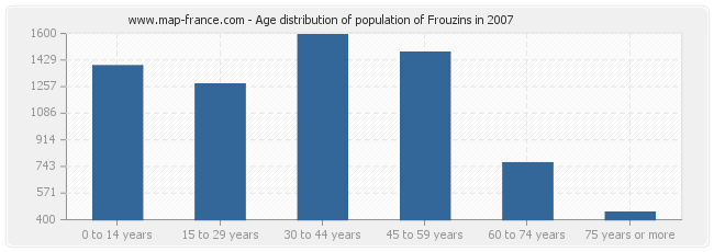 Age distribution of population of Frouzins in 2007