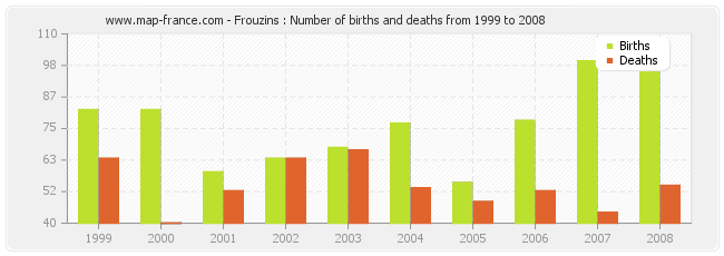Frouzins : Number of births and deaths from 1999 to 2008