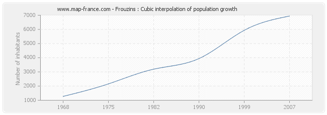 Frouzins : Cubic interpolation of population growth