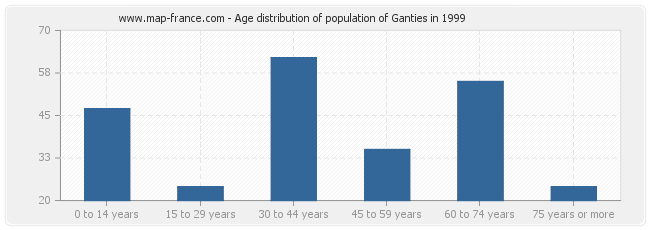Age distribution of population of Ganties in 1999
