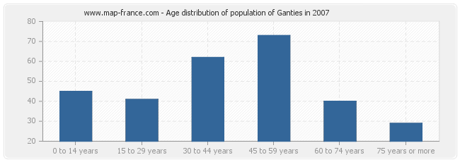 Age distribution of population of Ganties in 2007