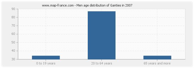 Men age distribution of Ganties in 2007