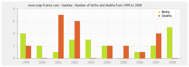 Ganties : Number of births and deaths from 1999 to 2008