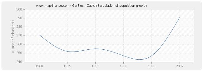 Ganties : Cubic interpolation of population growth