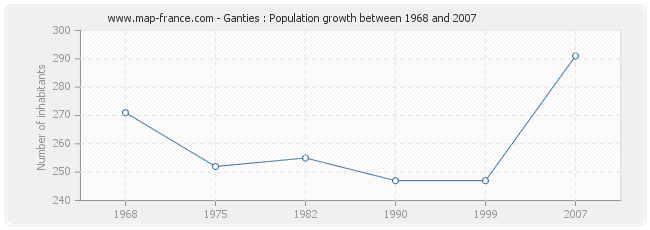 Population Ganties