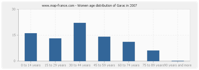 Women age distribution of Garac in 2007