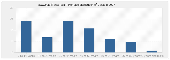 Men age distribution of Garac in 2007