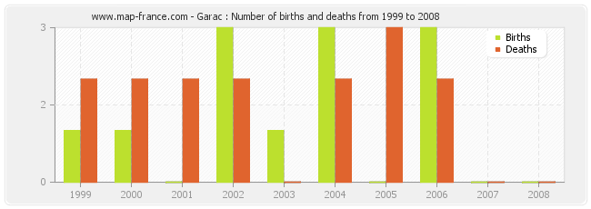 Garac : Number of births and deaths from 1999 to 2008