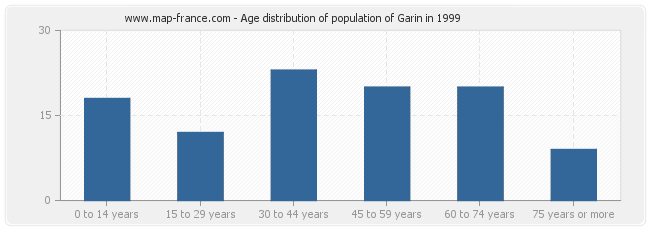Age distribution of population of Garin in 1999