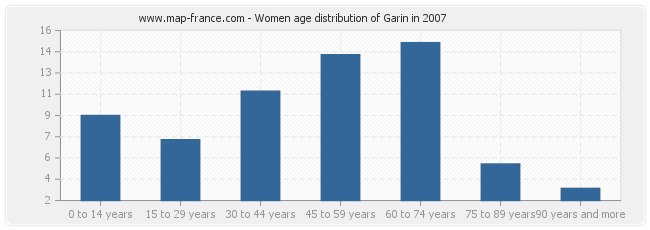 Women age distribution of Garin in 2007