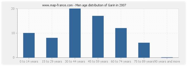 Men age distribution of Garin in 2007