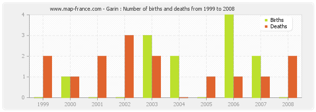 Garin : Number of births and deaths from 1999 to 2008