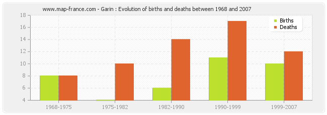 Garin : Evolution of births and deaths between 1968 and 2007