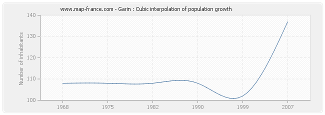 Garin : Cubic interpolation of population growth