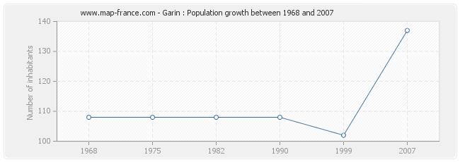 Population Garin