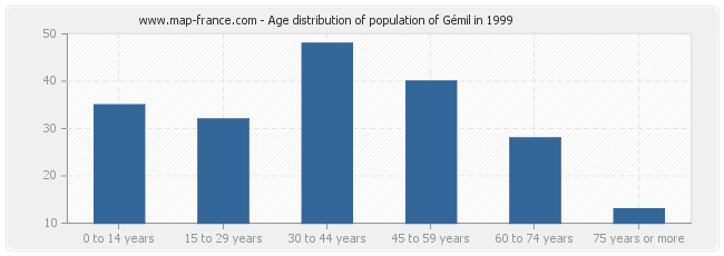 Age distribution of population of Gémil in 1999