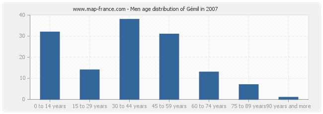 Men age distribution of Gémil in 2007