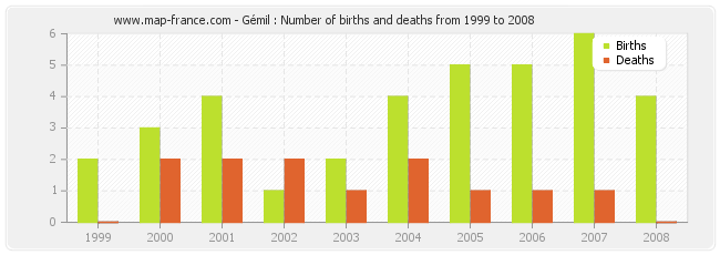 Gémil : Number of births and deaths from 1999 to 2008