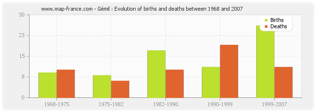 Gémil : Evolution of births and deaths between 1968 and 2007