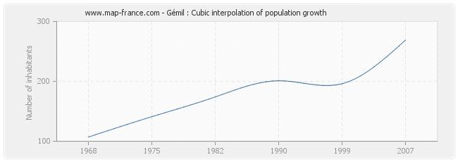 Gémil : Cubic interpolation of population growth