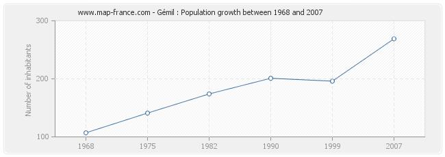 Population Gémil