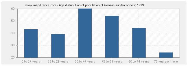 Age distribution of population of Gensac-sur-Garonne in 1999