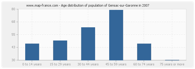 Age distribution of population of Gensac-sur-Garonne in 2007